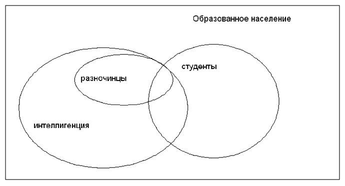 Схема 1 Соотношение понятий