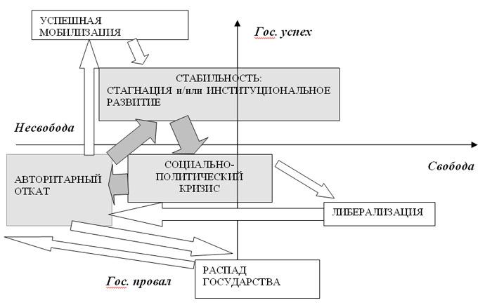«Колея» российских циклов