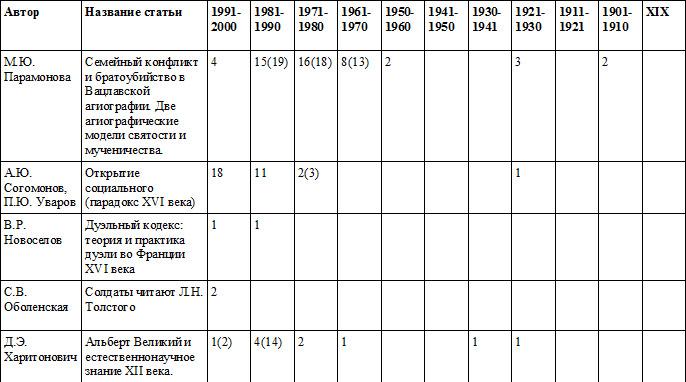 Таблица_25