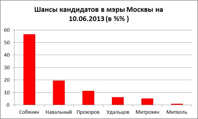 Шансы кандидатов на мэры Москвы