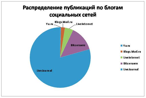 Распределение публикаций по блогам социальных сетей