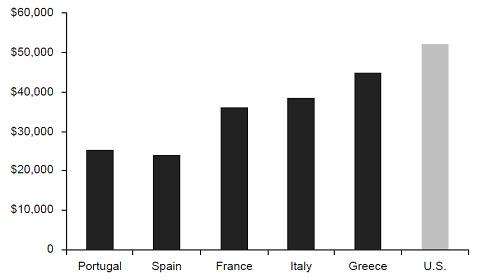 Государственный долг на душу населения: США (2013), ЕС (2011)