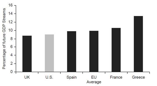 Процент ВВП будущих периодов, необходимый для погашения долга