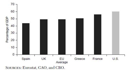 Прогнозируемые расходы правительства США в 2050 году по сравнению с текущими правительственными расходами в отдельных странах ЕС