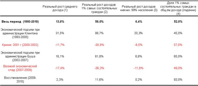 Таблица 1. Рост реального дохода по группам, 1993–2010