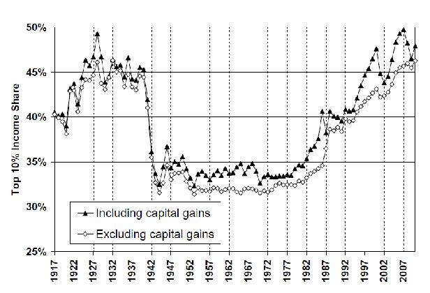 Рисунок 1. Доля группы с наиболее высокими доходами (10% населения), 1917–2010
