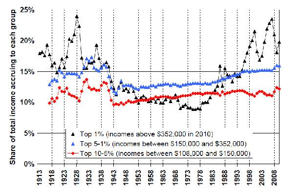 Рисунок 2. Разделение наиболее обеспеченных 10% населения с высокими доходами на три группы, 1913–2012