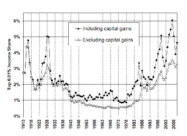Рисунок 3. Доля группы с наиболее высокими доходами (0,01% населения), 1913–2010