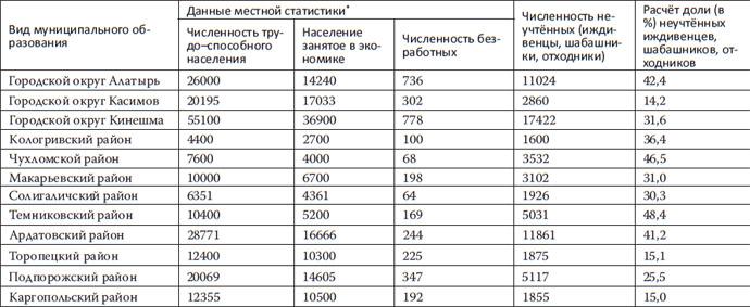 Доля неучтенного населения в составе всего экономически активного населения некоторых из обследованных городских округов и муниципальных районов в 2011–2012 гг.