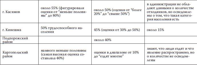 Оценки численности отходников в малых городах и районах, представленные ими самими, другими жителями и представителями местной власти