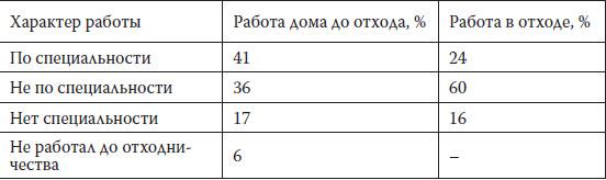 Распределение долей отходников в процентах, имеющих и не имеющих специальность и работавших по месту жительства и в отходе в соответствии со специальностью (данные интервью с отходниками)