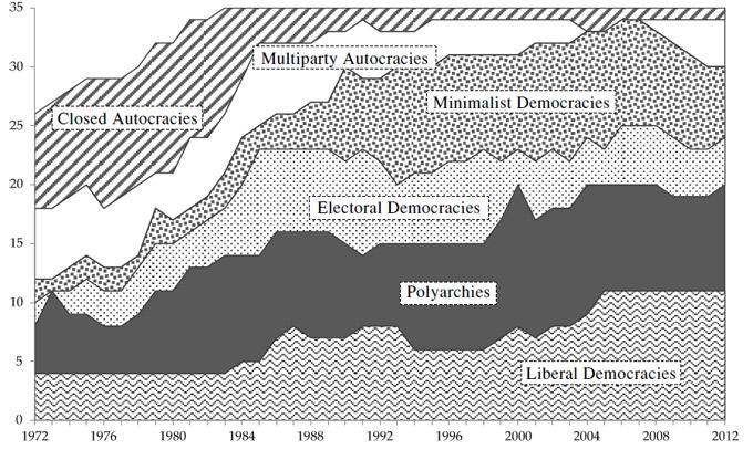 Рисунок 2. Распределение политических режимов в Северной и Южной Америке, 1972–2012