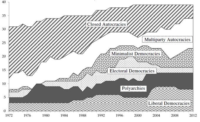 Рисунок 3. Распределение политических режимов в Азиатско-Тихоокеанском регионе, 1972–2012