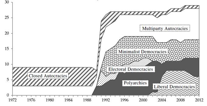Рисунок 4. Распределение политических режимов в Восточной Европе, 1972–2012