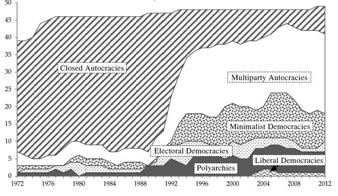 Рисунок 5. Распределение политических режимов в Центральной Африке, 1972–2012
