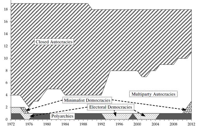 Рисунок 6. Распределение политических режимов на Ближнем Востоке и в Северной Африке, 1972–2012